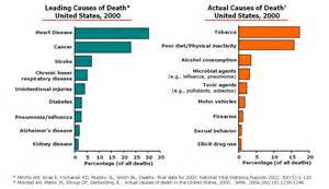 Family doctor actual causes of death in the u s not what you think