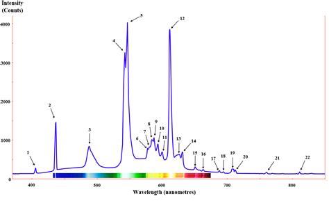 spectrum fluorescent light wiki fluorescent l upcscavenger