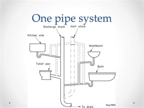 One Pipe System In Plumbing by House Drainage System By Prajyoti P Upganlawar Ppt