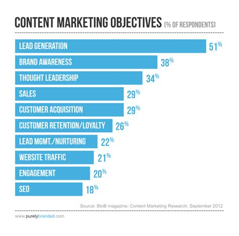 objective for sales and marketing content marketing used by b2b marketers for lead generation and brand based objectives