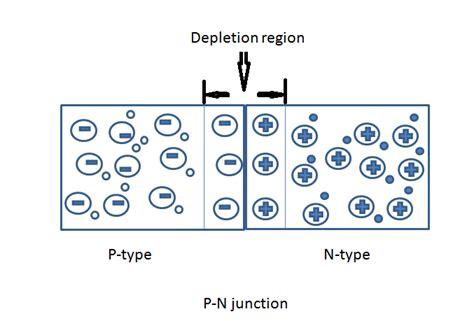 pn junction diode material pn junction diode characteristics details