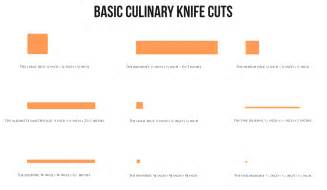 a basic culinary knife cuts infographic lemasney