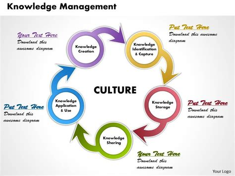 ppt templates for knowledge management skillfully designed business slides showing knowledge