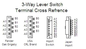 tele 3 way switch schematic wiring diagram with description