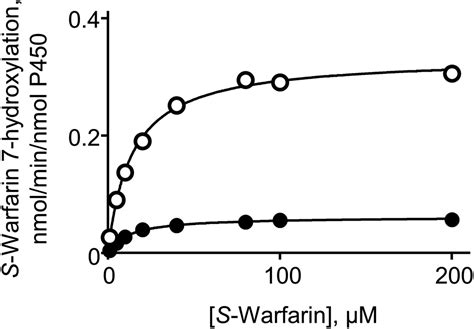 band in warfarin commercial individual differences in metabolic clearance of s