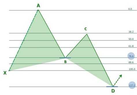 butterfly pattern stock chart 625 best trading strategy images on pinterest trading