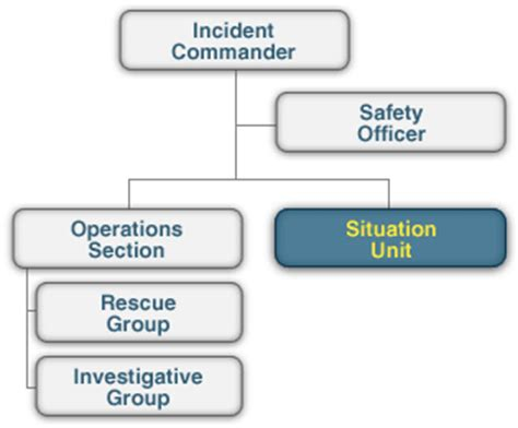 fema operations section incident command system ics 100 test answers