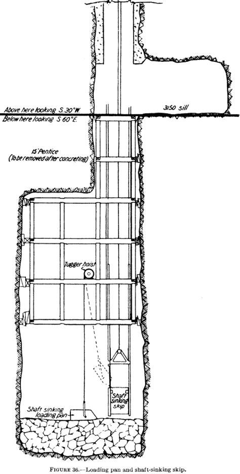 tractor supply sinking spring caisson shaft sinking method sinks ideas