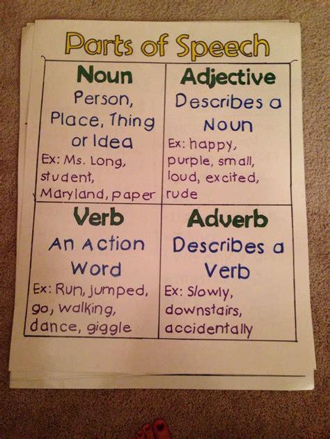 parts  speech poster  anchor chart featuring noun