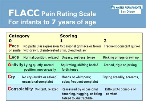 comfort pain scale our goal is to manage the patient s pain effectively