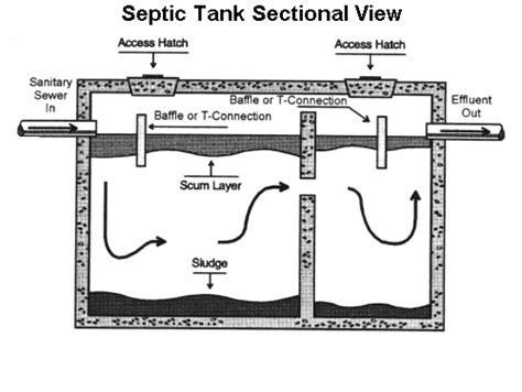 awesome septic tank design for home ideas decorating