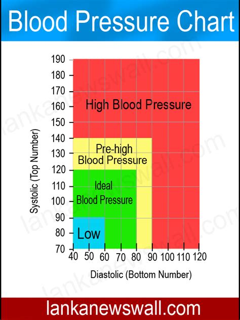 Printable Blood Pressure Chart High Blood Pressure Chart Health And Wellness Coaching