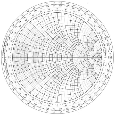 capacitive reactance smith chart the smith chart a vital graphical tool digikey