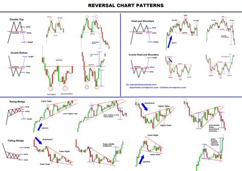 x pattern in trading easy stock market all you need to know about stock market