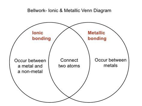covalent bond diagram lecture 8 1 ionic vs covalent