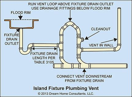 Island Plumbing Vent proper drain vent for island sink with regard to