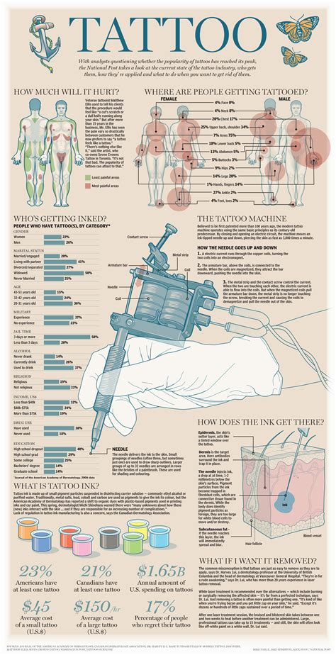 tattoo prices guide graphic the tattoo industry national post