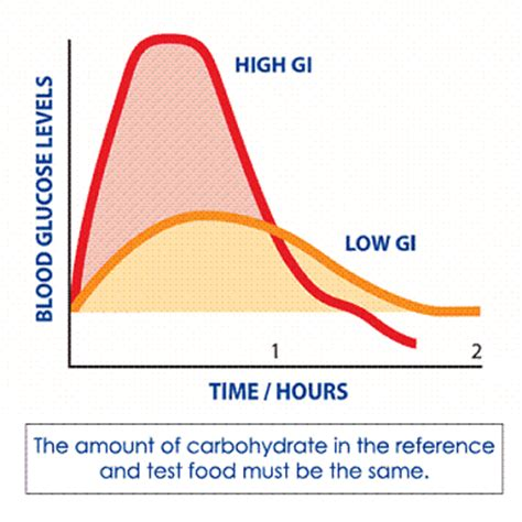 carbohydrates in milk glycemic index and glycemic load