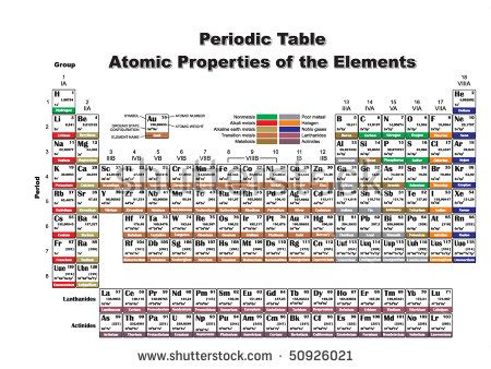 Complete Periodic Table by Periodic Table Of The Chemical Elements Stock Photos