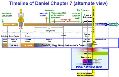 daniel and the revelation the response of history to the voice of prophecy a verse by verse study of these important books of the bible classic reprint books bible timeline timeline and charts on