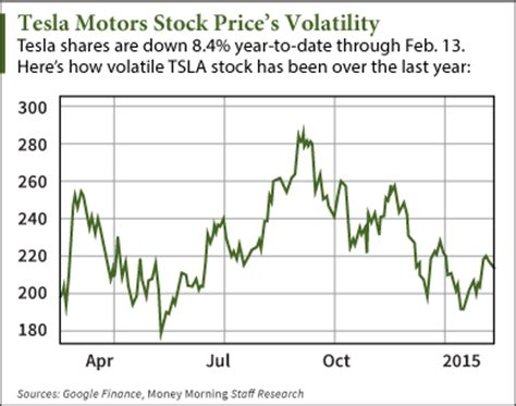 How Much Is Tesla Stock Today Tesla Motors Stock Price Volatile But A Term Win