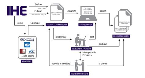 laboratory workflow 5 best images of clinical workflow diagram oncology