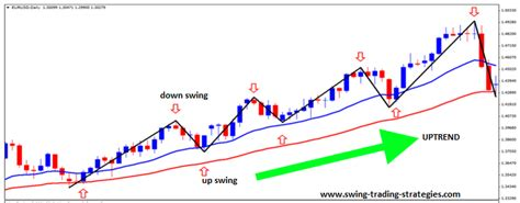 swing trading for dummies swing trading for dummies course 1 what is swing trading