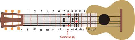 wo liegen die noten auf der gitarre dur skala
