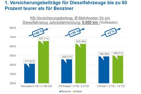 Kfz Versicherung Kosten Durchschnitt by Kfz Versicherung Diesel Fahren Oft Teurer Als Benziner