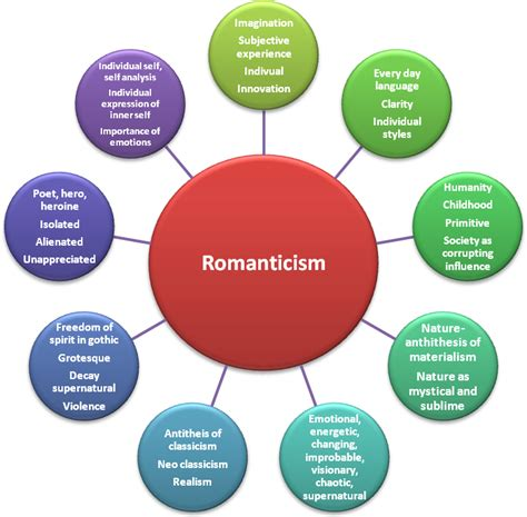 themes of discovery english mind map of romanticism the romantics pinterest