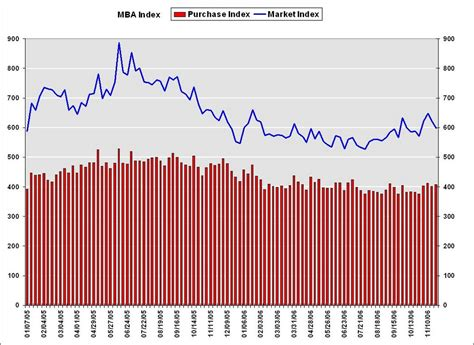 Mba Mortgage Rss Feeds by Calculated Risk Mba Mortgage Applications Fall