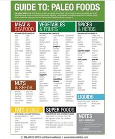 Paleo Pantry List by Paleo Food List Quitting Sugar Paleo Food Food Lists And Paleo