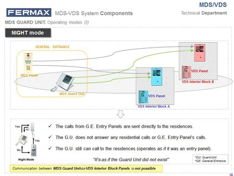 mds diagram mds vds presentation new edition did you fermax