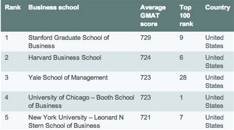 Of Chicago Part Time Mba Gmat by Gmat Top 10 Business School Scores Economist Gmat Tutor