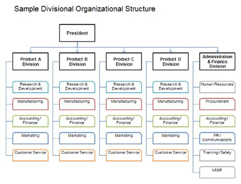 Failings Of Mba Structure by Forms Of Organizations Approaches To Organizational