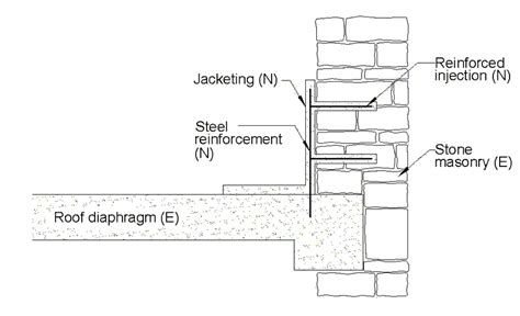 anchoring roof to parapet walls jacketing technique used for strengthening the parapet
