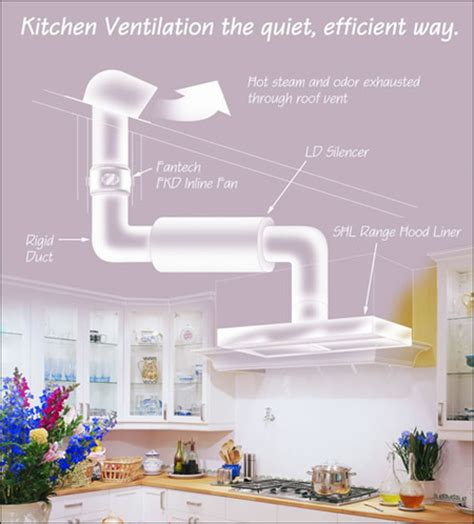 Kitchen Fan Location Hvacquick All About Ventilation And More