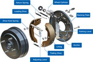 Drum Brake System Components Purchasing Practices Purchased Items Purchasing