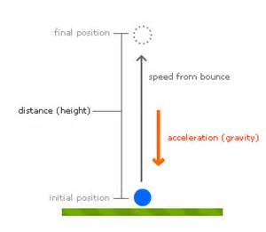 When your ball hits the ground and bounces the following diagram