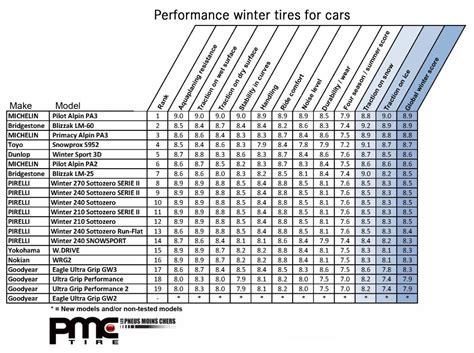 Tire Rack Ratings Chart by Winter Tires