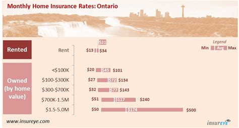 how much should house insurance cost average home insurance cost overpaying 30 second test