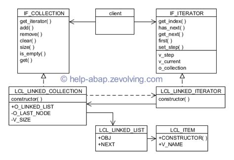 iterator pattern là gì uml diagram linked list image collections how to guide