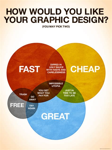 how would you like your graphic design visual ly
