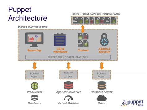 puppet architecture diagram state of puppet puppet c silicon valley 2014