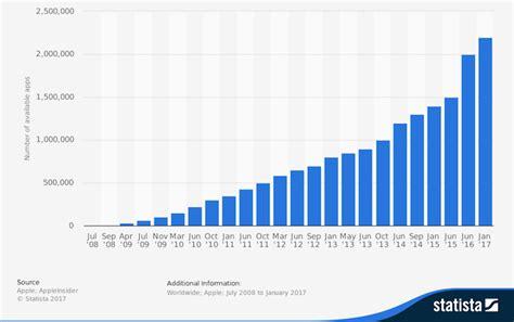 2018 s important mobile app development statistics report