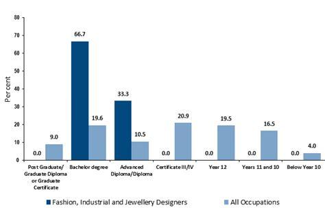 fashion design jobs australia how to become a fashion designer career salaries job
