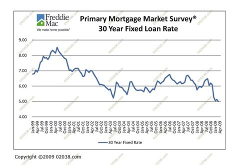 mortgage rates fall below 5 franklin ma massachusetts