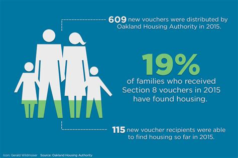 what are section 8 vouchers despite housing subsidies a majority of alameda county