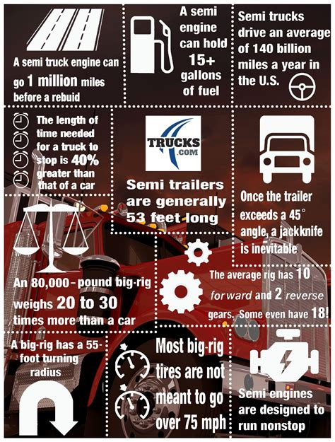 ten truck facts we bet you don t