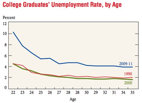 Unemployment Rate For Mba Graduates by Viable Opposition College Graduates Employment And